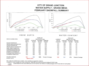 February snow report